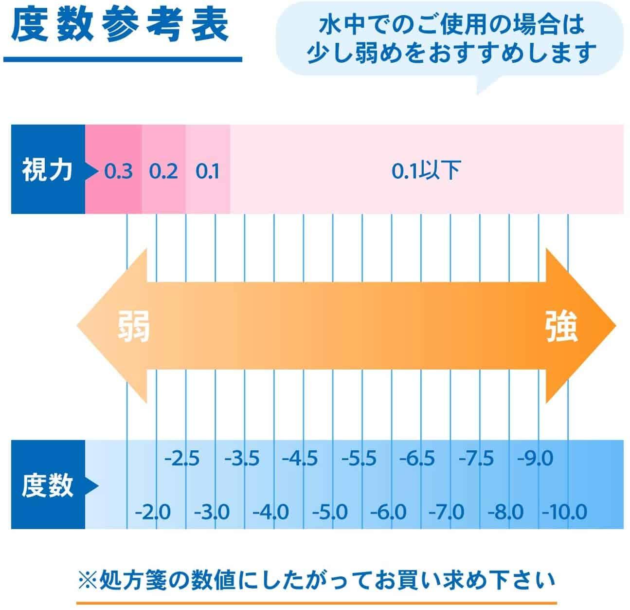 度数参考表